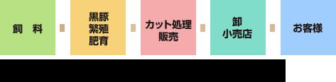 飼料→黒豚繁殖肥育→カット処理販売→卸小売店→お客様